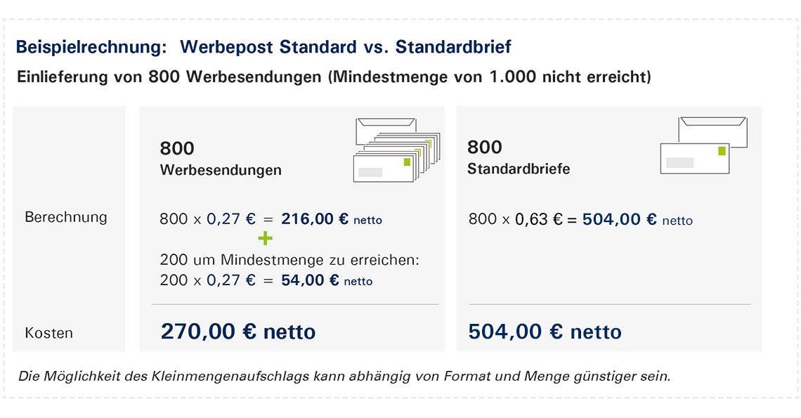 Darstellung des Aufzahlmodells für Werbesendungen der PIN AG