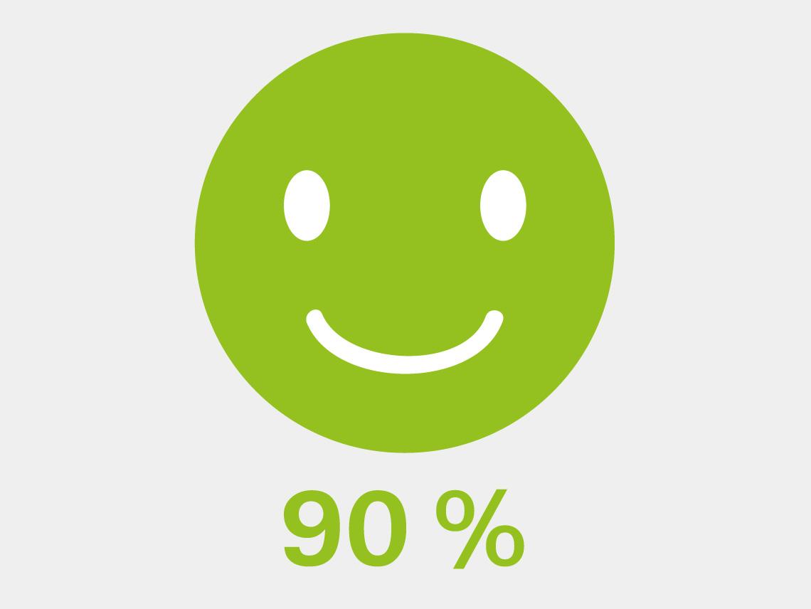 grüner Smily mit der Angabe 90 % darunter