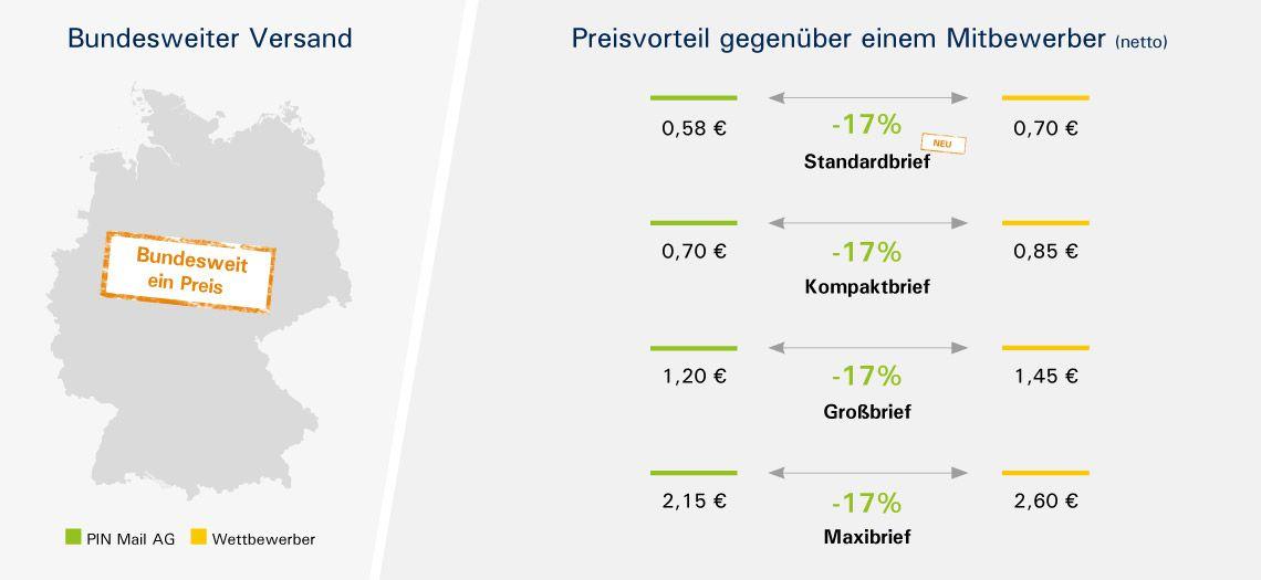 Zwei Deutschlandkarten umrahmen den Preisvergleich der PIN Mail AG mit einem Mitbewerber
