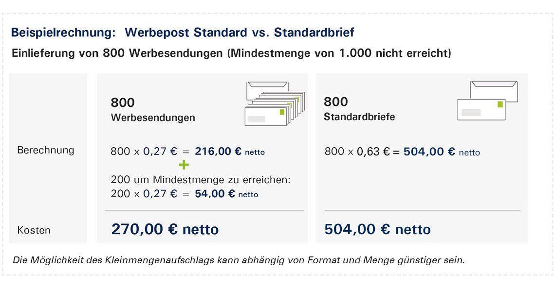 Darstellung des Aufzahlmodells für Werbesendungen der PIN Mail AG