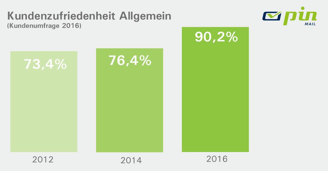 Balkendiagramm mit Daten zur allgemeinen Kundenzufriedenheit der Jahre 2012 - 2016