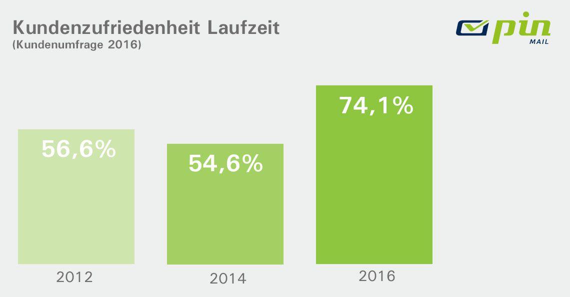 Balkendiagramm mit Daten zur Kundenzufriedenheit mit den Laufzeiten der Jahre 2012 - 2016