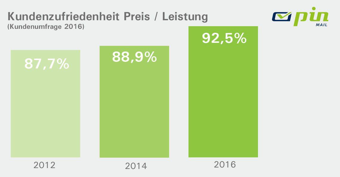 Balkendiagramm mit Daten zur Kundenzufriedenheit mit dem Preis-Leistungs-Verhältnis der Jahre 2012 - 2016