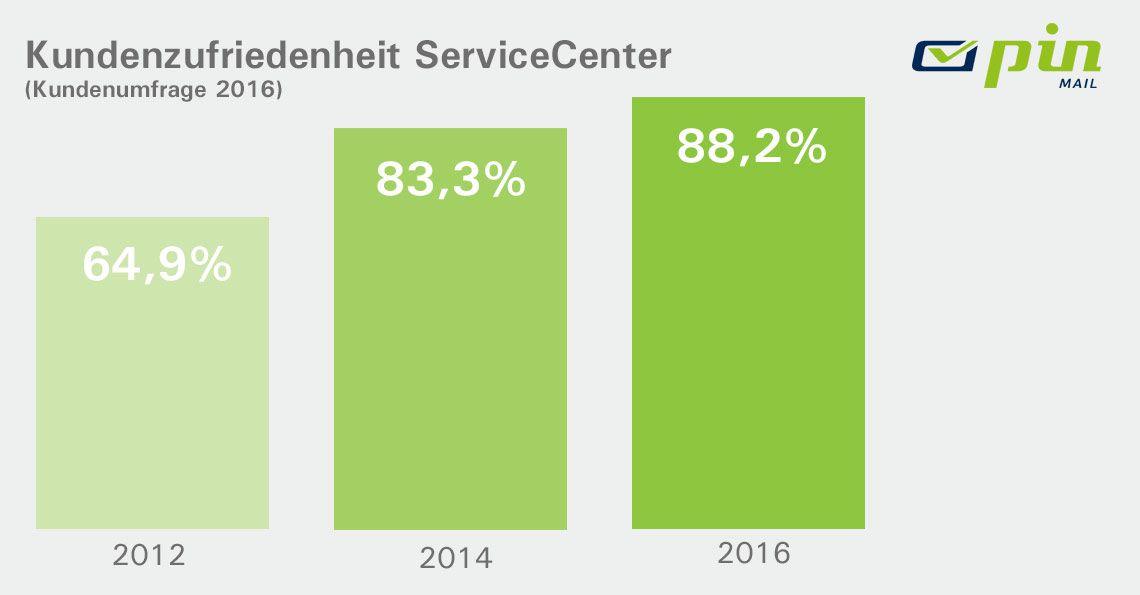 Balkendiagramm mit Daten zur Kundenzufriedenheit mit dem ServiceCenter der Jahre 2012 - 2016