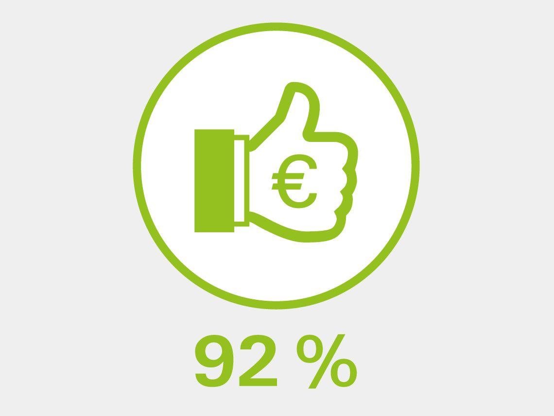 Kreis mit grünem Daumen nach oben mit Euro-zeichen auf dem Handrücken und darunter die Angabe 92%