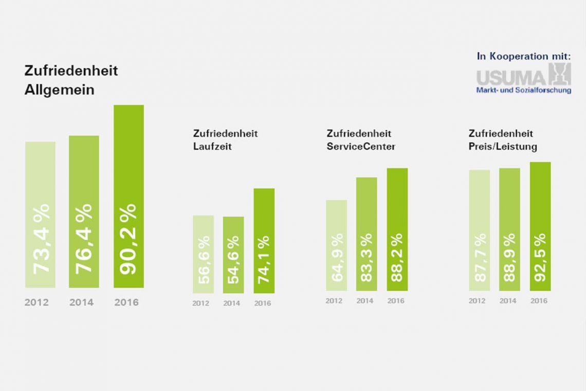 90% allgemeine Kundenzufriedenheit laut aktueller Studie der PIN Mail AG